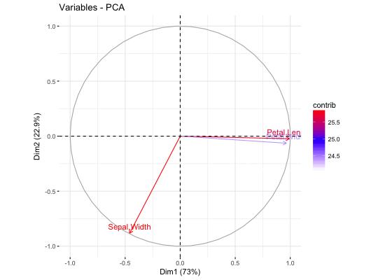 Visualize Principal Component Analysis — fviz_pca • factoextra