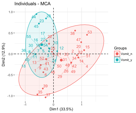 Extract and Visualize the Results of Multivariate Data