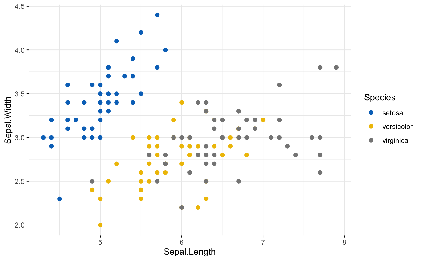 Extract Legends from a ggplot object — get_legend • ggpubr
