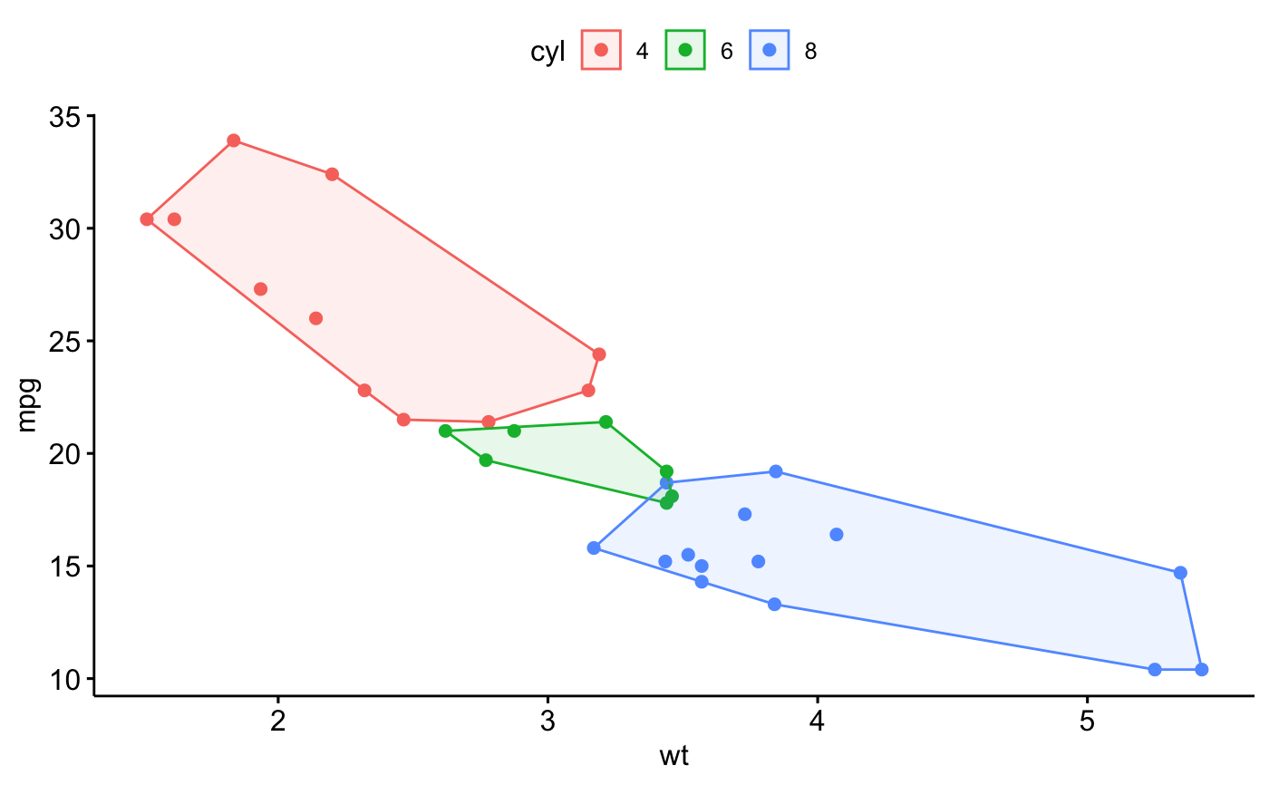 Plot convex hull of a set of points — stat_chull • ggpubr