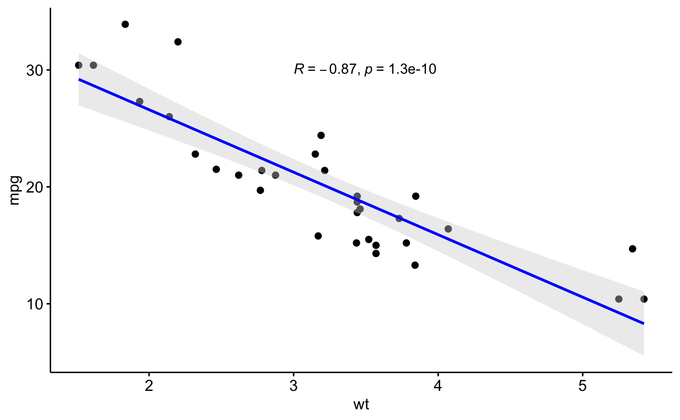 Add Correlation Coefficients with P-values to a Scatter Plot
