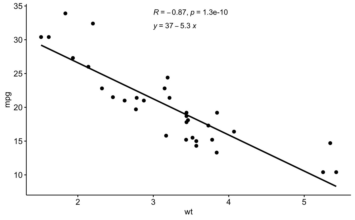Add Regression Line Equation and R-Square to a GGPLOT