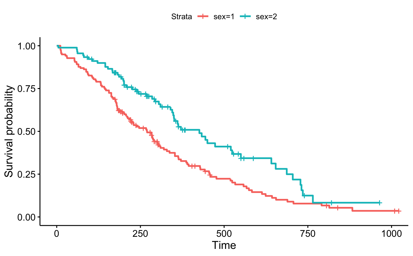 Drawing Survival Curves Using ggplot2 — ggsurvplot • survminer