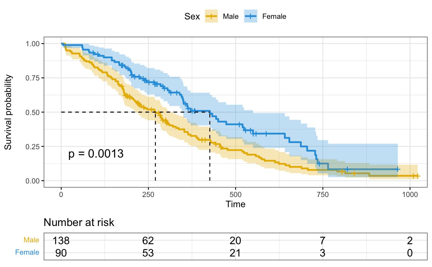 Drawing Survival Curves Using ggplot2 — ggsurvplot • survminer