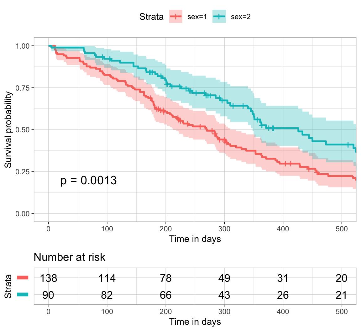 Drawing Survival Curves using 'ggplot2' • survminer