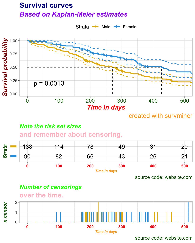 Sthda Survival Analysis